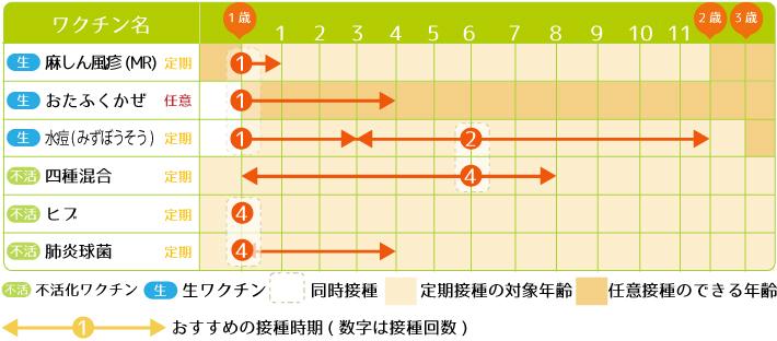 日本 脳炎 予防 接種 いつ